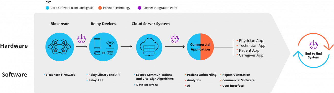 Partners can integrate with the platform at any of the available integration points: biosensor and server integration, or our end-to-end solution